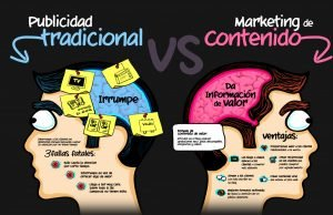 Imagen de neuromarketing comparativa entre la publicidad tradicional y el contenido con marketing