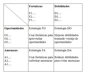 Así se construye la matriz FODA para el análisis