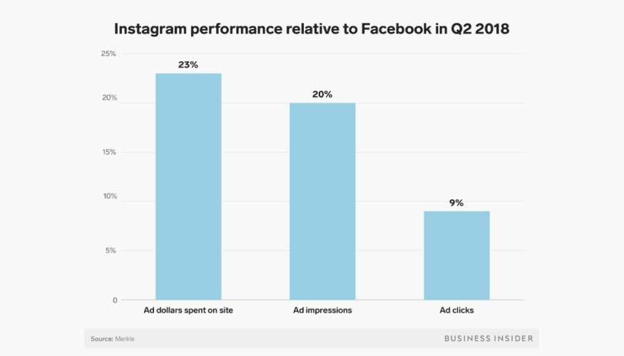 Crecimiento de Instagram con respecto a Facebook