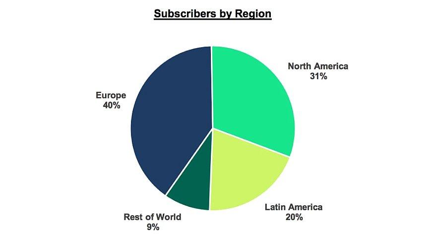 Estadística de Spotify